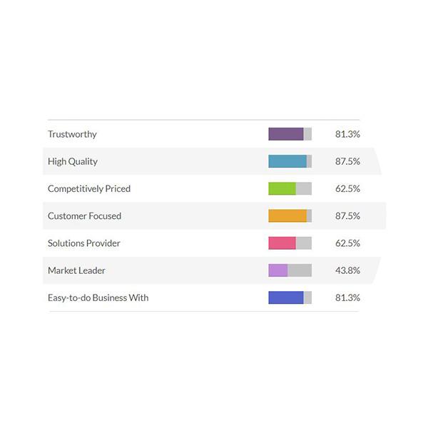 AmeriLux Customer Survey